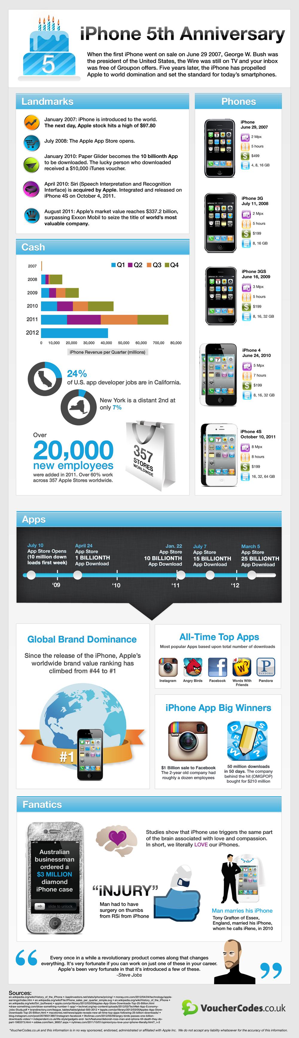 iPhone-infografik